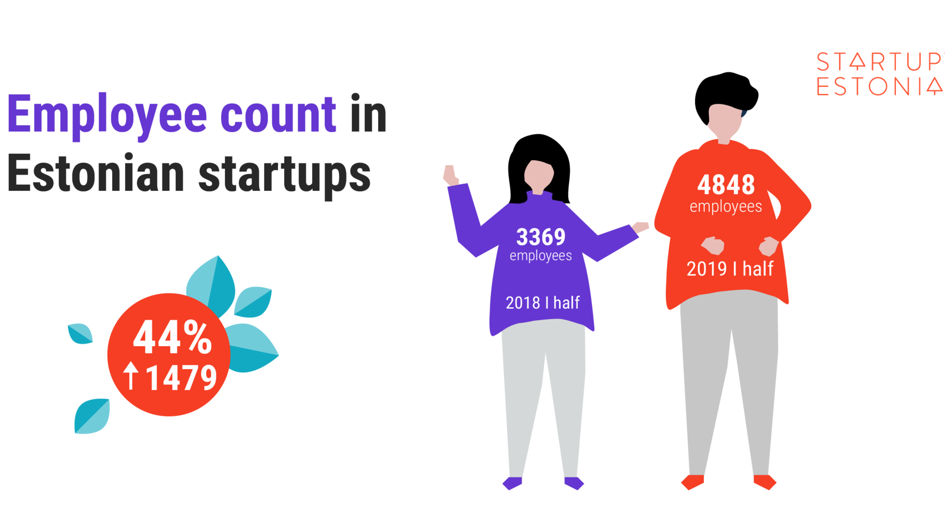 The employee count in Estonian startups is on the rise